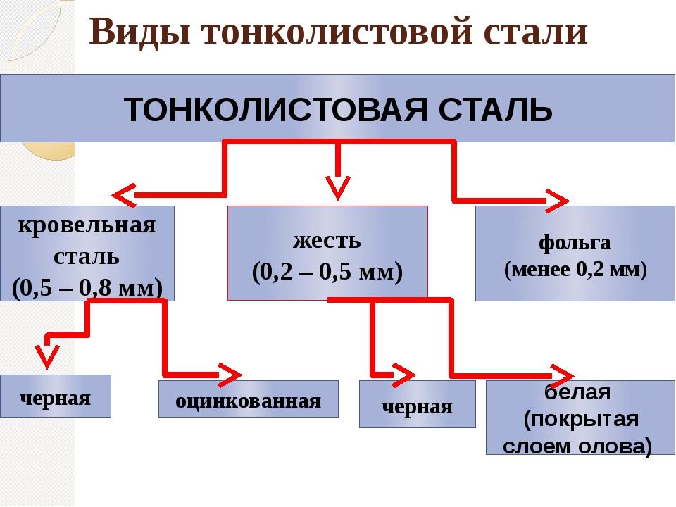 Виды тонколистовой стали ТОНКОЛИСТОВАЯ СТАЛЬ кровельная сталь (0,5 – 0,8 мм)...