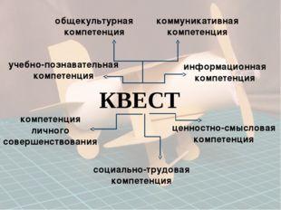 общекультурная компетенция коммуникативная компетенция учебно-познавательная