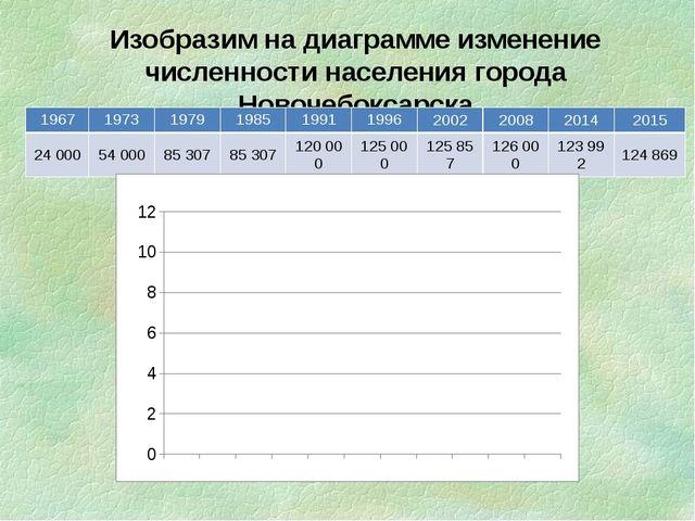 Изобразим на диаграмме изменение численности населения города Новочебоксарска...