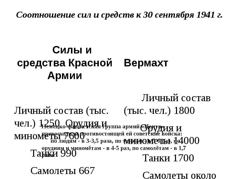 Соотношение сил и средств к 30 сентября 1941 г. Силы и средства Красной Армии...