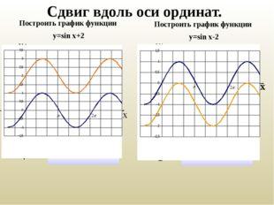 Сдвиг вдоль оси ординат. Построить график функции у=sin x+2 Построить график