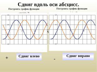 Сдвиг вдоль оси абсцисс. Построить график функции у=sin(x-2) Построить график