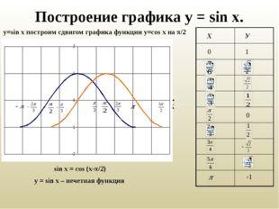 Построение графика у = sin x. у=sin x построим сдвигом графика функции у=cos