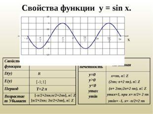Свойства функции у = sin x. У Х R [-1;1] T=2 π [-π/2+2πn;π/2+2πn], n∊Z [π/2+2