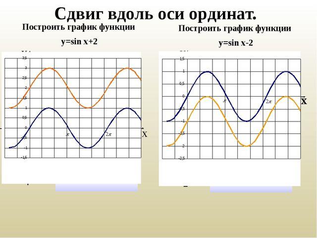 Сдвиг вдоль оси ординат. Построить график функции у=sin x+2 Построить график...