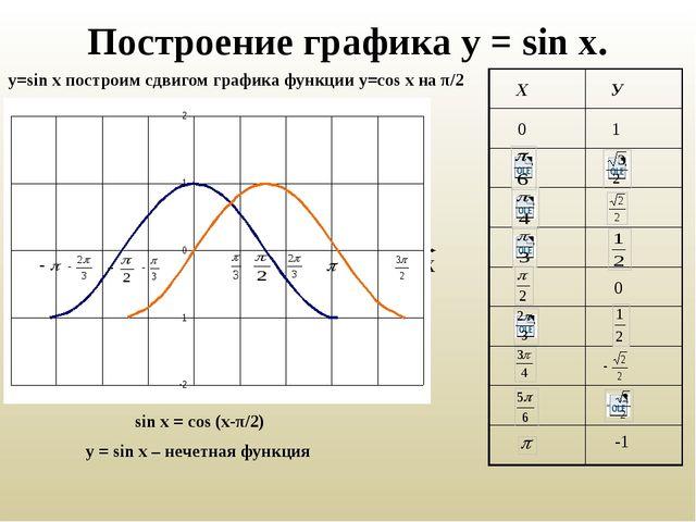 Построение графика у = sin x. у=sin x построим сдвигом графика функции у=cos...