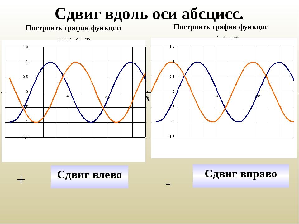 Сдвиг вдоль оси абсцисс. Построить график функции у=sin(x-2) Построить график...