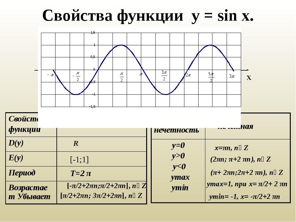 Свойства функции у = sin x. У Х R [-1;1] T=2 π [-π/2+2πn;π/2+2πn], n∊Z [π/2+2...
