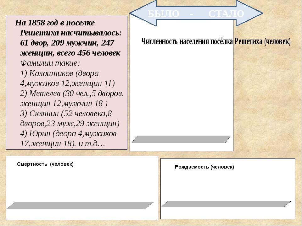 На 1858 год в поселке Решетиха насчитывалось: 61 двор, 209 мужчин, 247 женщи...