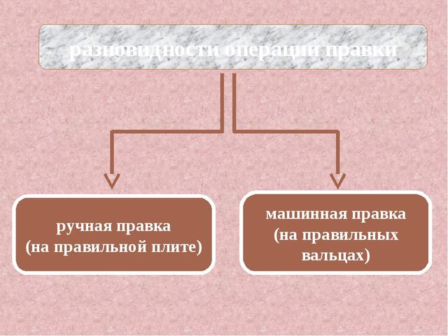 разновидности операции правки ручная правка (на правильной плите) машинная п...