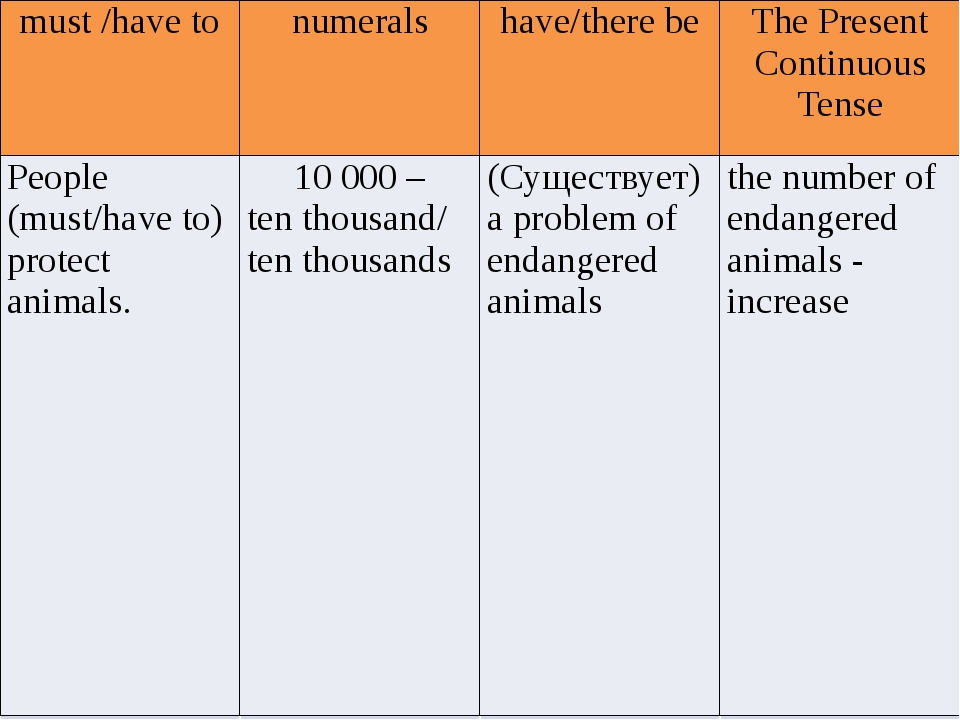 must /have to numerals have/there be The Present Continuous Tense People (mu...