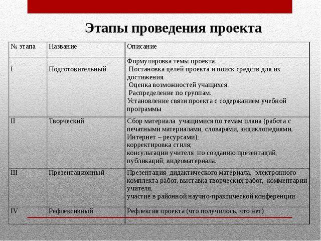 Этапы проведения проекта № этапа Название Описание  I  Подготовительный  Ф...