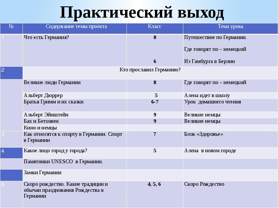 Практический выход № Содержание темы проекта Класс Тема урока 1 Что есть Герм...