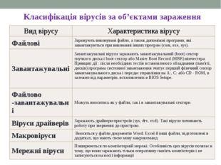 * Класифікація вірусів за об'єктами зараження Вид вірусуХарактеристика вірус