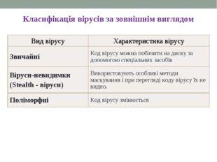Класифікація вірусів за зовнішнім виглядом Вид вірусуХарактеристика вірусу З