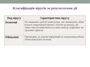 Класифікація вірусів за результатами дії * Вид вірусуХарактеристика вірусу Б