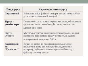Класифікація вірусів за особливостями алгоритму * Вид вірусуХарактеристика