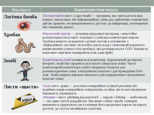 Вид вірусуХарактеристики вірусу Логічна бомбаЛогічна бомба (англ. Logіc bom