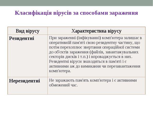 Класифікація вірусів за способами зараження * Вид вірусуХарактеристика вірус...