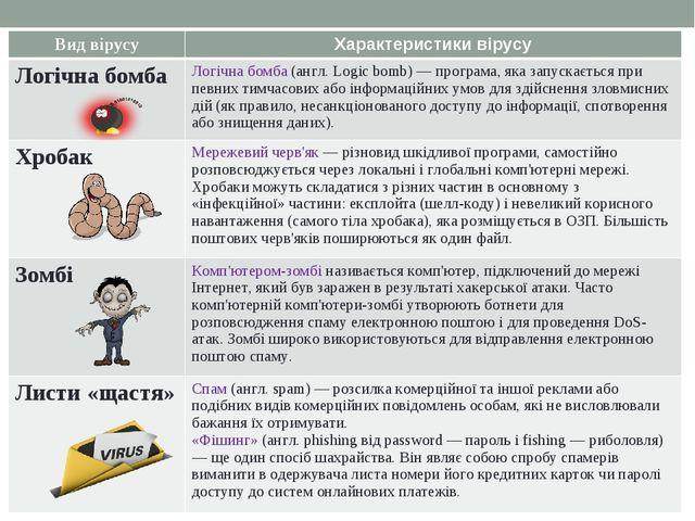 Вид вірусуХарактеристики вірусу Логічна бомбаЛогічна бомба (англ. Logіc bom...