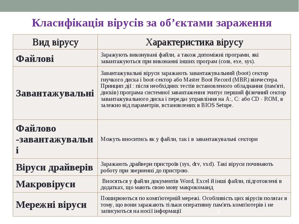 * Класифікація вірусів за об'єктами зараження Вид вірусуХарактеристика вірус...
