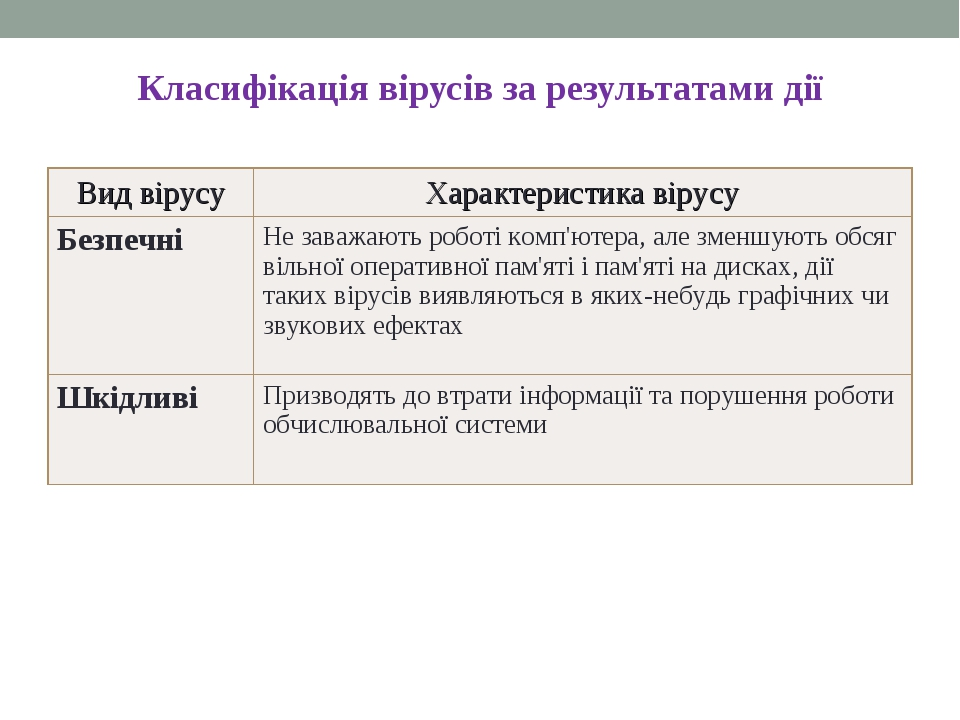 Класифікація вірусів за результатами дії * Вид вірусуХарактеристика вірусу Б...