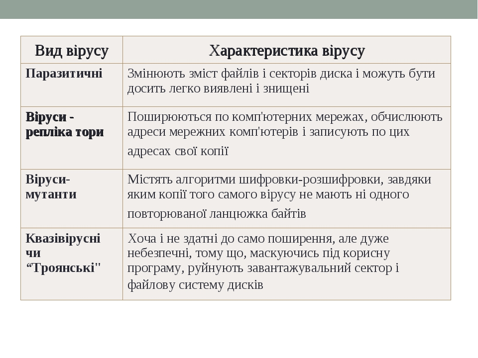 Класифікація вірусів за особливостями алгоритму * Вид вірусуХарактеристика...