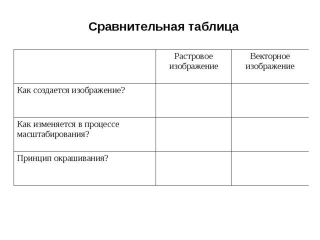 Сравнительная таблица  Растровое изображение Векторное изображение Как созда...