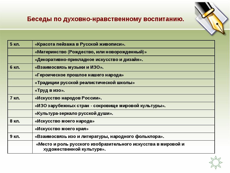 Беседы по духовно-нравственному воспитанию. 5 кл.«Красота пейзажа в Русской...