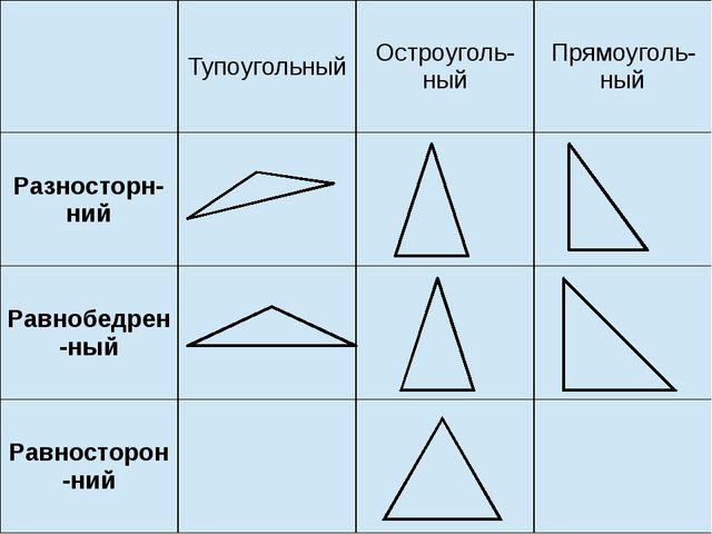 Тупоугольный Остроуголь-ный Прямоуголь-ный Разносторн-ний Равнобедрен-ный Ра...