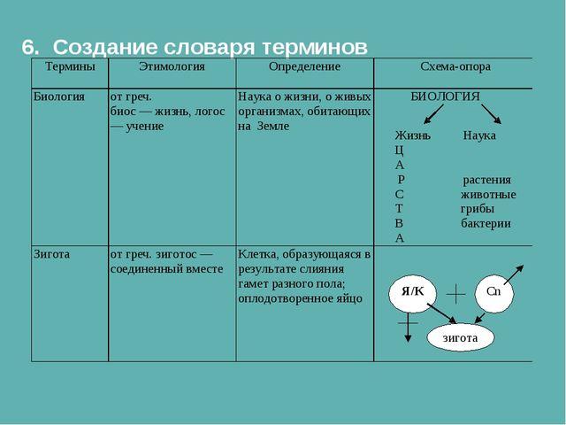 6. Создание словаря терминов