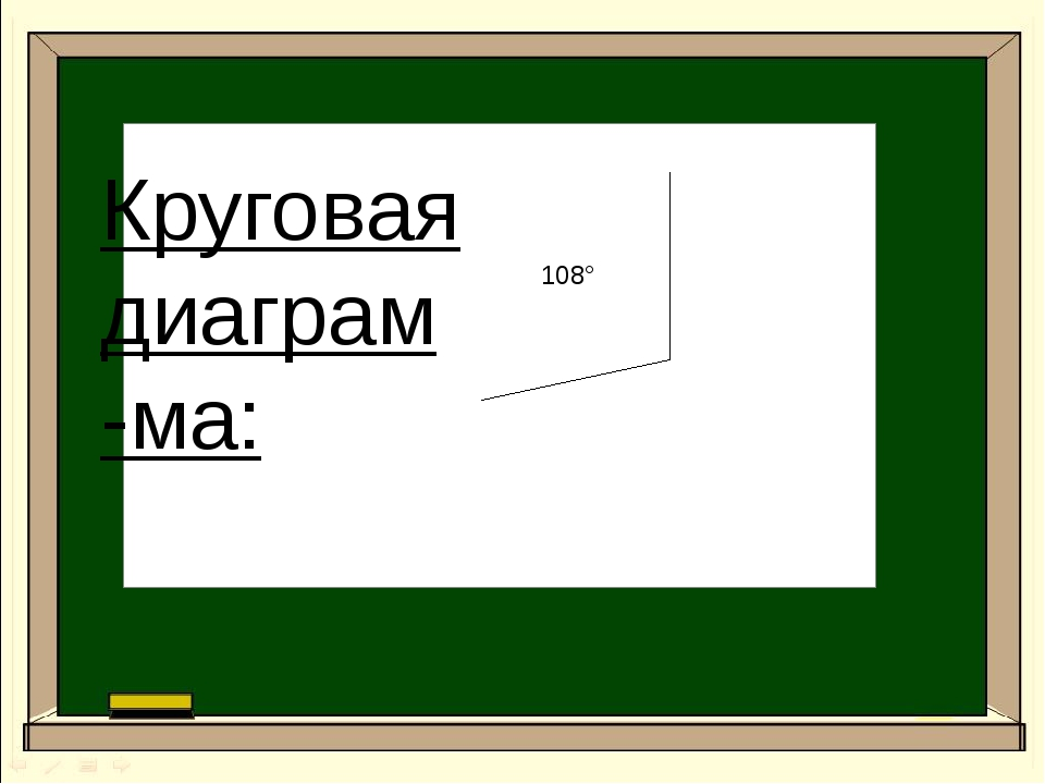 Круговая диаграм-ма: 108°