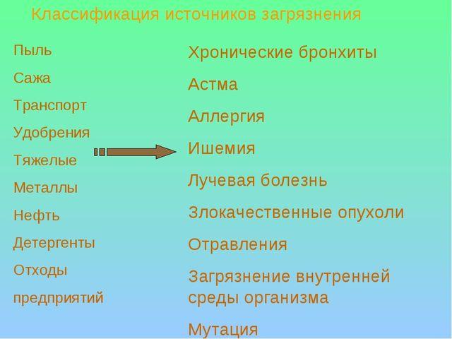 Пыль Сажа Транспорт Удобрения Тяжелые Металлы Нефть Детергенты Отходы предпри...