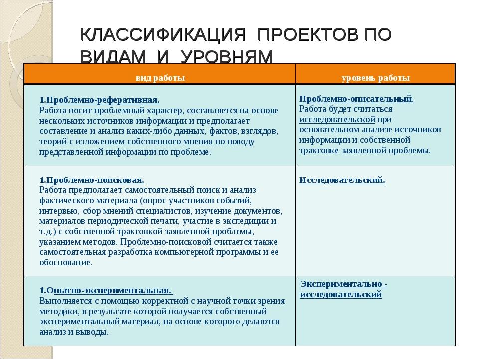 КЛАССИФИКАЦИЯ ПРОЕКТОВ ПО ВИДАМ И УРОВНЯМ вид работы уровень работы Проблемн...