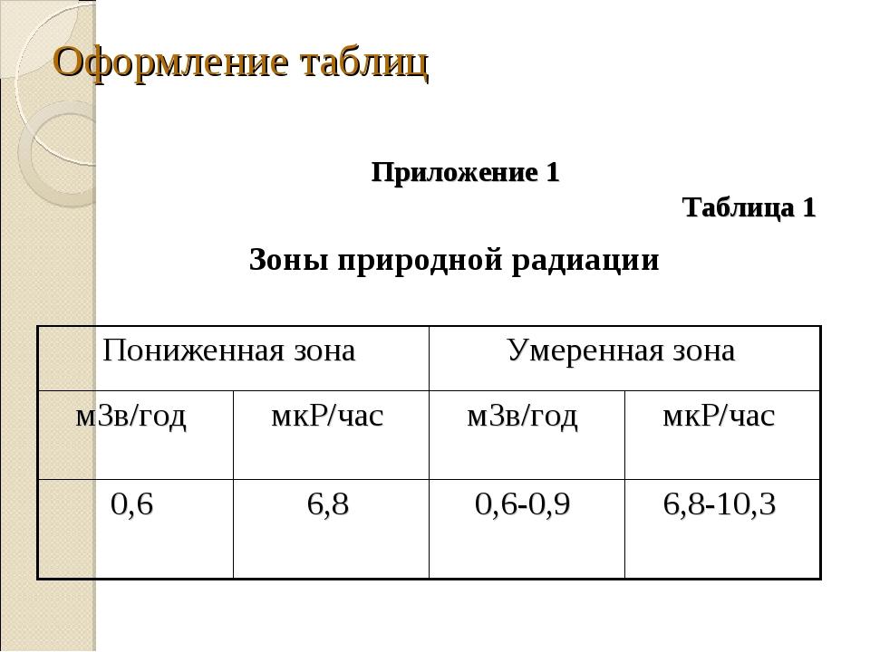 Оформление таблиц Приложение 1 Таблица 1 Зоны природной радиации Пониженная з...