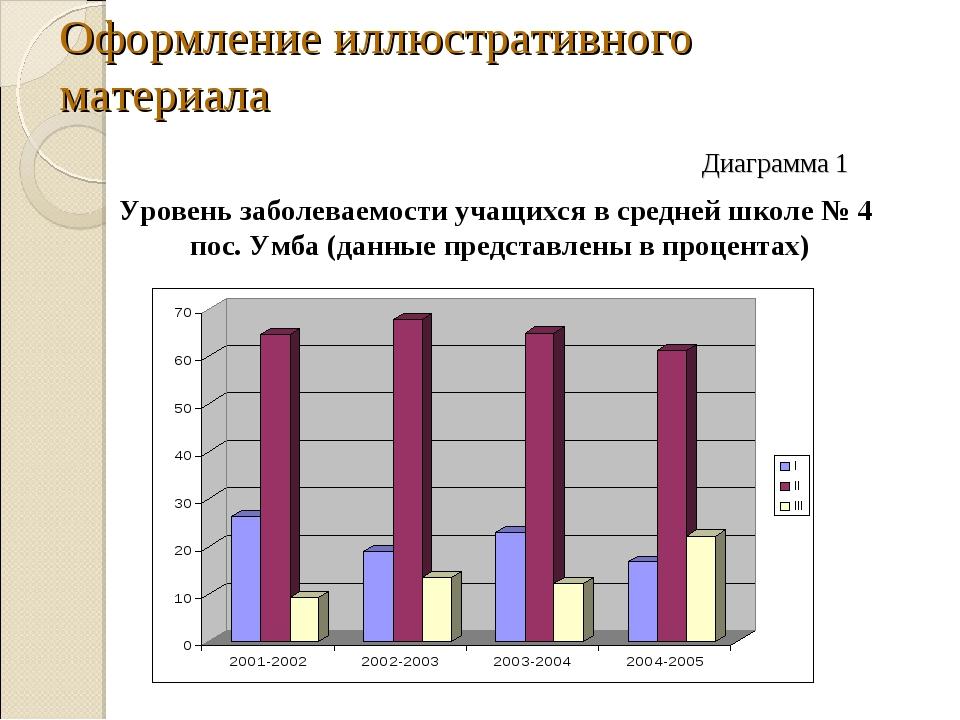 Оформление иллюстративного материала Диаграмма 1 Уровень заболеваемости учащи...