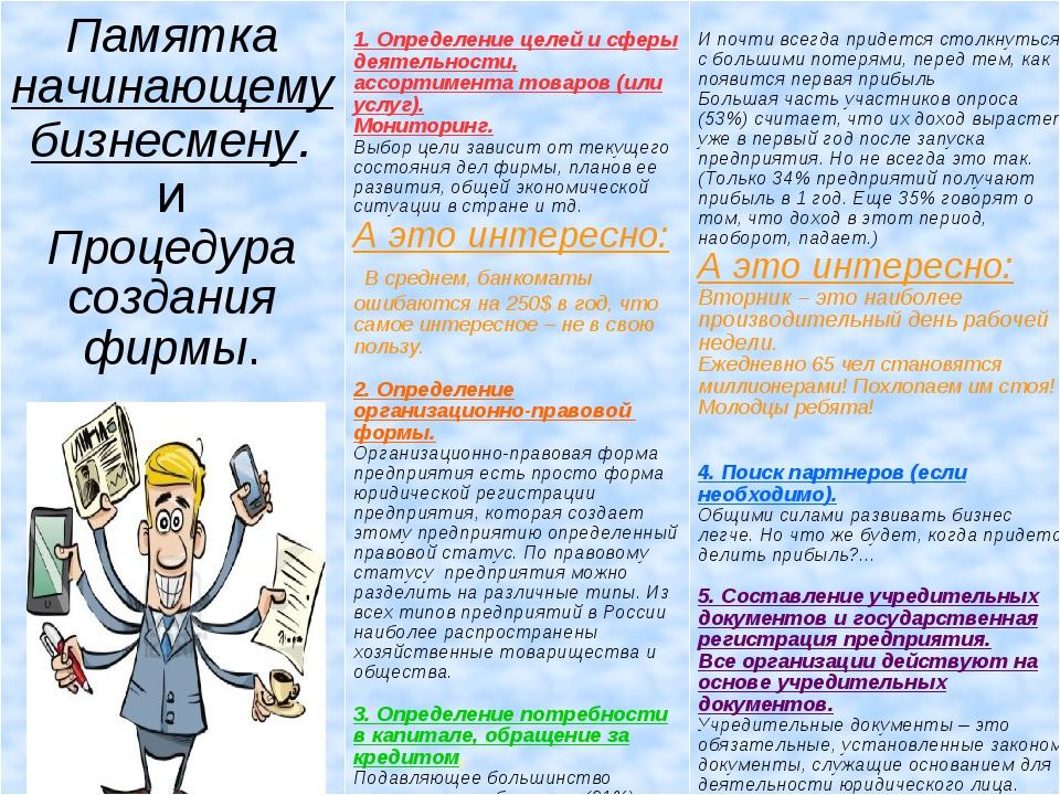 Памятка начинающему бизнесмену. и Процедура создания фирмы.  1. Определение...