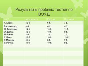 Результаты пробных тестов по ВОУД ФИО математика Русс.яз Поз.мира А.Ардак 10