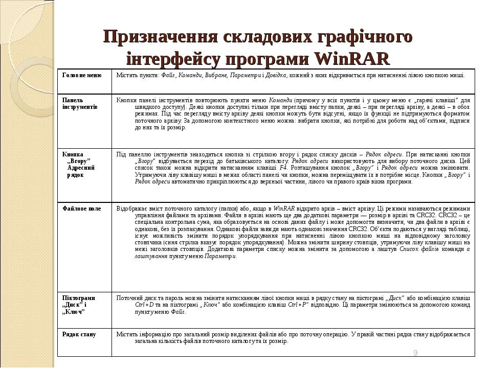 Призначення складових графічного інтерфейсу програми WinRAR * Головне менюМі...