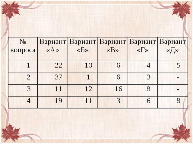 № вопросаВариант «А»Вариант «Б»Вариант «В»Вариант «Г»Вариант «Д» 12210...
