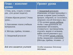 План – конспект урокаПроект урока 1.Тема, цель, создать условия для…(это дел