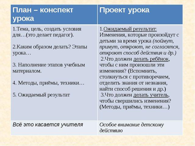 План – конспект урокаПроект урока 1.Тема, цель, создать условия для…(это дел...