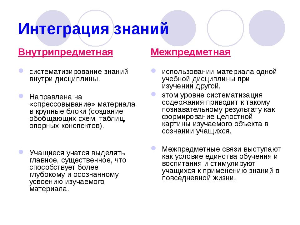Интеграция знаний Внутрипредметная систематизирование знаний внутри дисциплин...