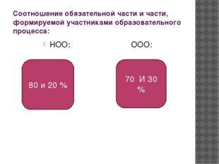 Соотношение обязательной части и части, формируемой участниками образовательн