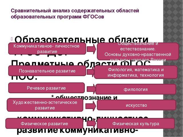 Сравнительный анализ содержательных областей образовательных программ ФГОСов...