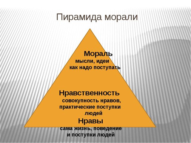 Пирамида морали Мораль мысли, идеи как надо поступать Нравственность совокупн...