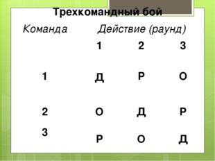 Трехкомандныйбой Команда Действие (раунд) 1 2 3 1 Д Р О 2 О Д Р 3 Р О Д