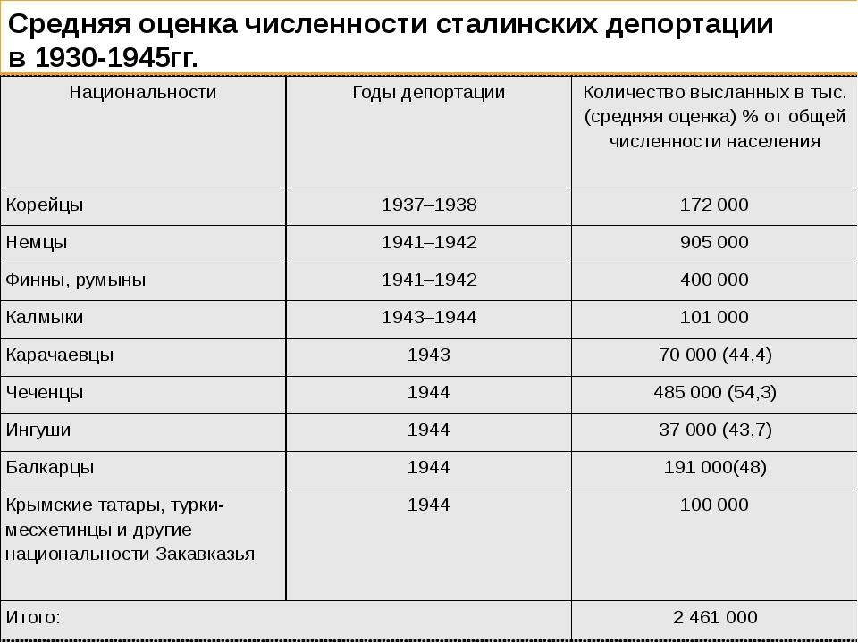 Средняя оценка численности сталинских депортации  в 1930-1945гг.