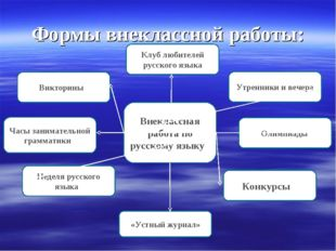 Формы внеклассной работы: Внеклассная работа по русскому языку Конкурсы «Устн