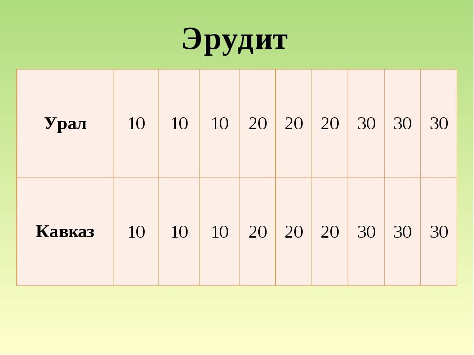 Кавказ Докажите, что Кавказ - это горы молодые.   30